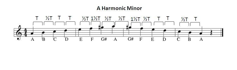 A harmonic minor scale