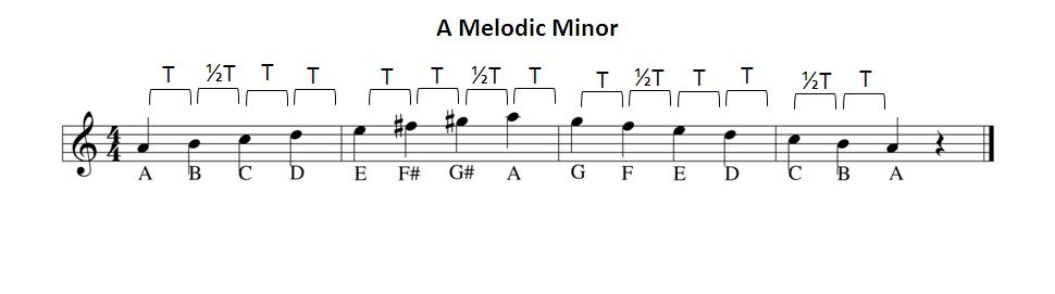 A melodic minor scale